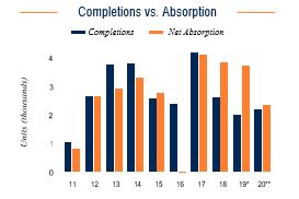 Baltimore Completions vs. Absorption