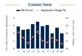 Baltimore Economic Trends