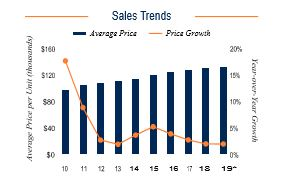 Baltimore Sales Trends