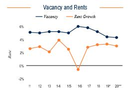 Baltimore Vacancy and Rents