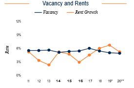 Chicago Vacancy and Rents