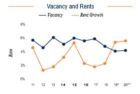 Cleveland Vacancy and Rents
