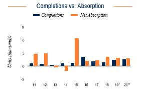 Detroit Completions vs. Absorption