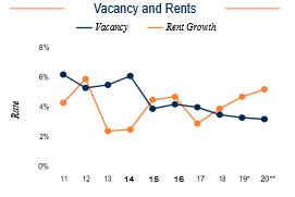 Detroit Vacancy and Rents