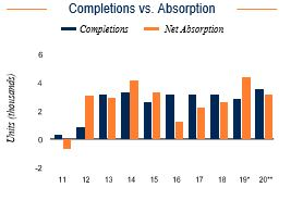 Fort Lauderdale Completions vs. Absorption