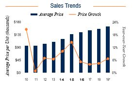 Fort Lauderdale Sales Trends