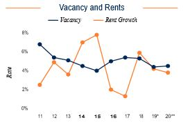Fort Lauderdale Vacancy and Rents