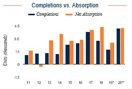 Las Vegas Completions vs. Absorption