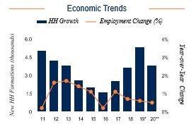 Milwaukee Economic Trends