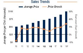 Milwaukee Sales Trends