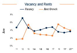 Milwaukee Vacancy and Rents