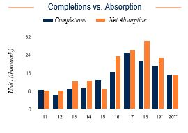 NYC Completions vs. Absorption