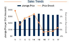 NYC Sales Trends