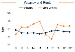 Nashville Vacancy and Rents