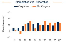 New Haven Completions vs. Absorption