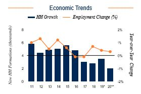 New Haven Economic Trends