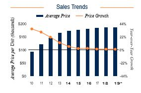 New Haven Sales Trends