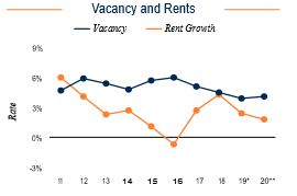 New Haven Vacancy and Rents