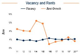 Oakland Vacancy and Rents