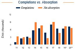 Orlando Completions vs. Absorption