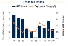 Pittsburgh Economic Trends