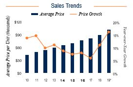 Pittsburgh Sales Trends