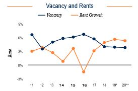 Pittsburgh Vacancy and Rents