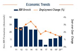 Queens Economic Trends