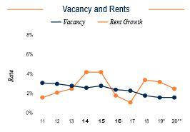 Queens Vacancy and Rents