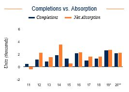 Riverside Completions vs. Absorption