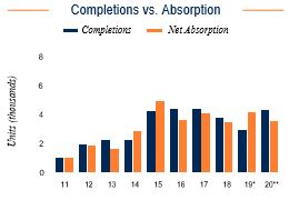 Salt Lake City Completions vs. Absorption