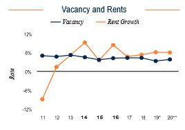 Salt Lake City Vacancy and Rents