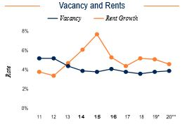 San Diego Vacancy and Rents