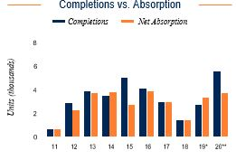 San Jose Completions vs. Absorption