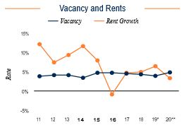San Jose Vacancy and Rents
