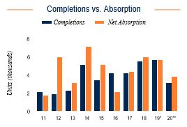 Tampa Completions vs. Absorption