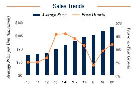 Tampa Sales Trends