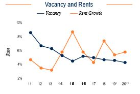 Tampa Vacancy and Rents