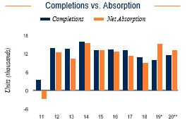 Washington DC Completions vs. Absorption